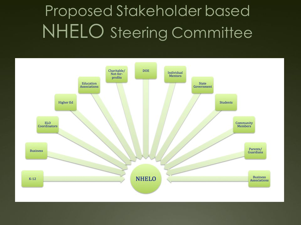 NHELO Vision Empowering all New Hampshire students to make the world their classroom and earn credit for real world learning.