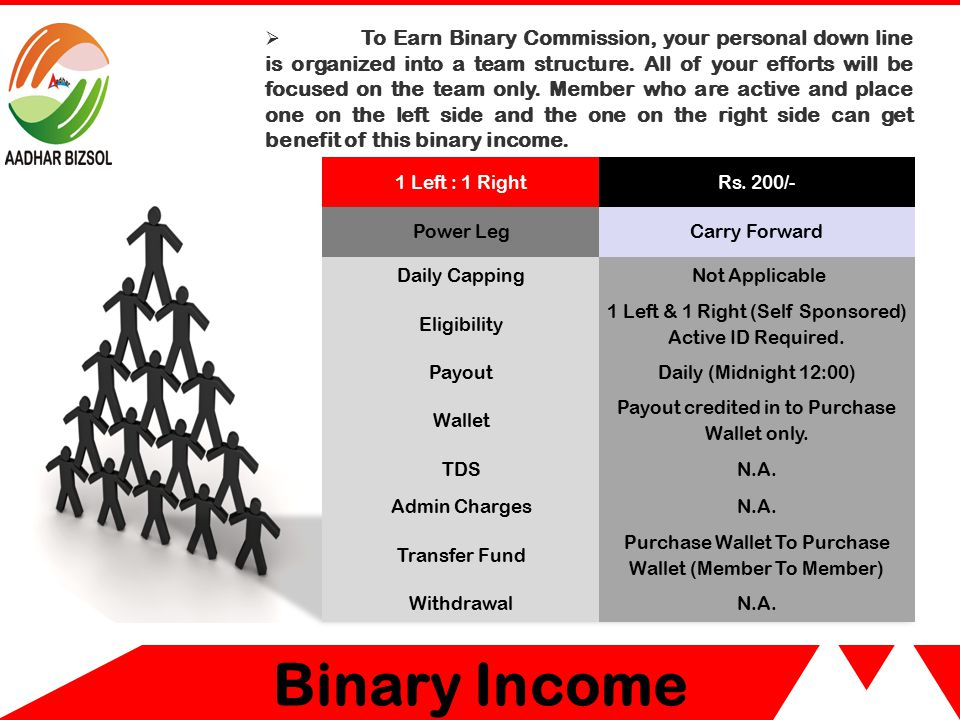 Direct Sponsor Income  Rs.100/- (Commission Income) will be awarded to the member on every directly Introduced members.