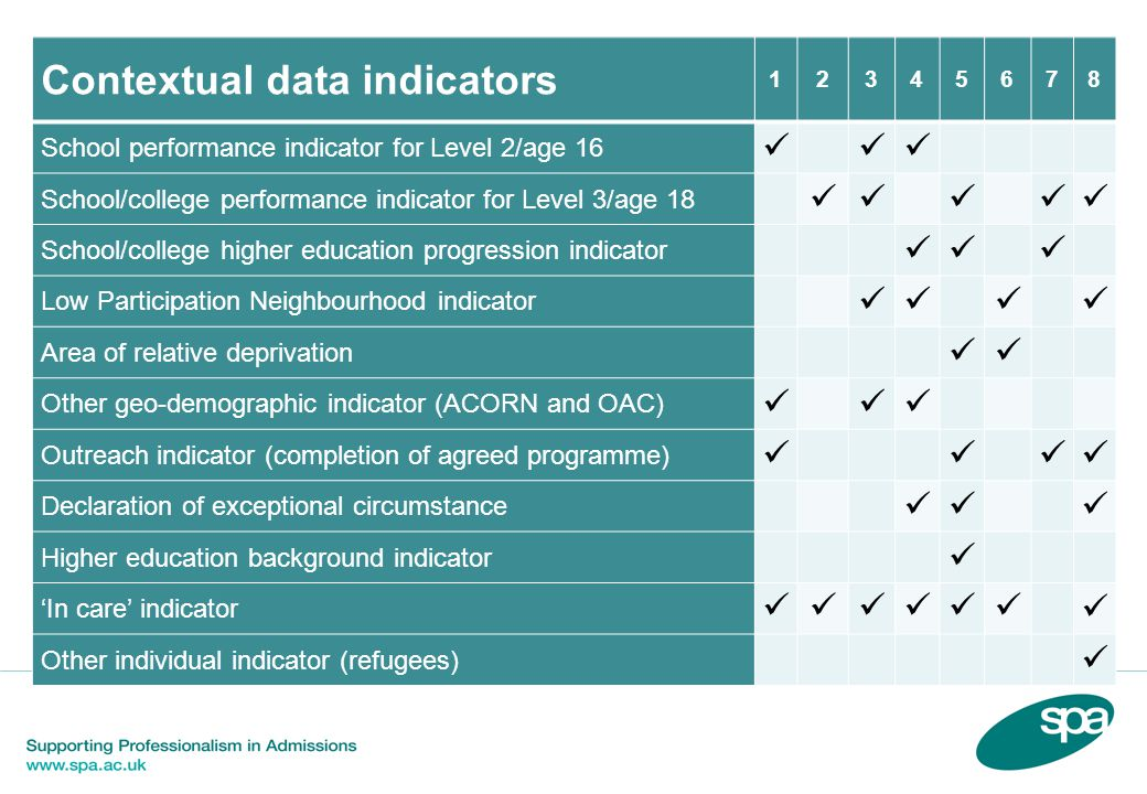 Contextual data indicators 12345678 School performance indicator for Level 2/age 16 School/college performance indicator for Level 3/age 18 School/college higher education progression indicator Low Participation Neighbourhood indicator Area of relative deprivation Other geo-demographic indicator (ACORN and OAC) Outreach indicator (completion of agreed programme) Declaration of exceptional circumstance Higher education background indicator 'In care' indicator Other individual indicator (refugees)