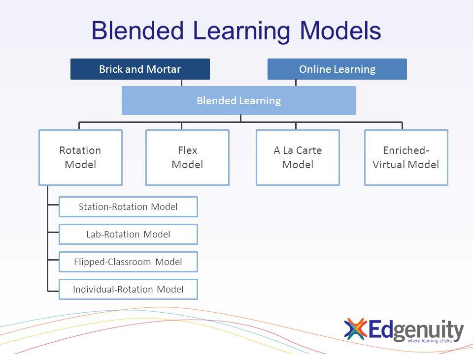 Blended Learning Models Brick and MortarOnline Learning Blended Learning Station-Rotation Model Rotation Model Flex Model A La Carte Model Enriched- V
