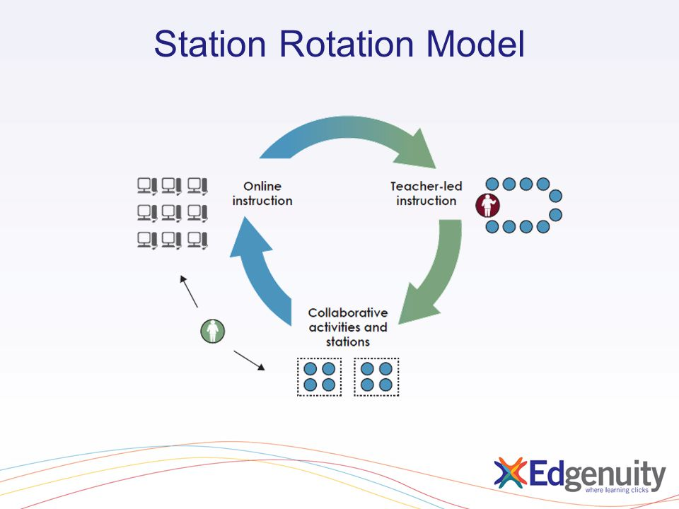Station Rotation Model
