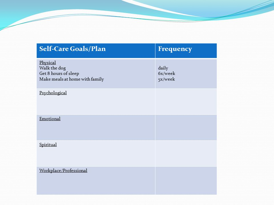 Self-Care Goals/PlanFrequency Physical Walk the dog Get 8 hours of sleep Make meals at home with family daily 6x/week 5x/week Psychological Emotional