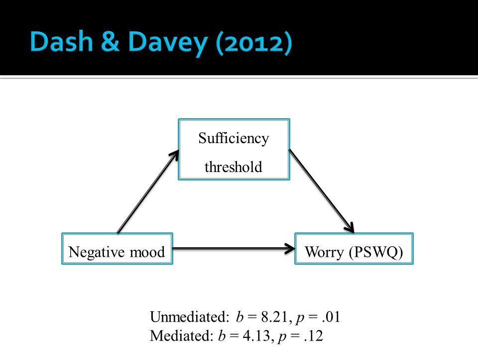 Negative mood Sufficiency threshold Worry (PSWQ) Unmediated: b = 8.21, p =.01 Mediated: b = 4.13, p =.12