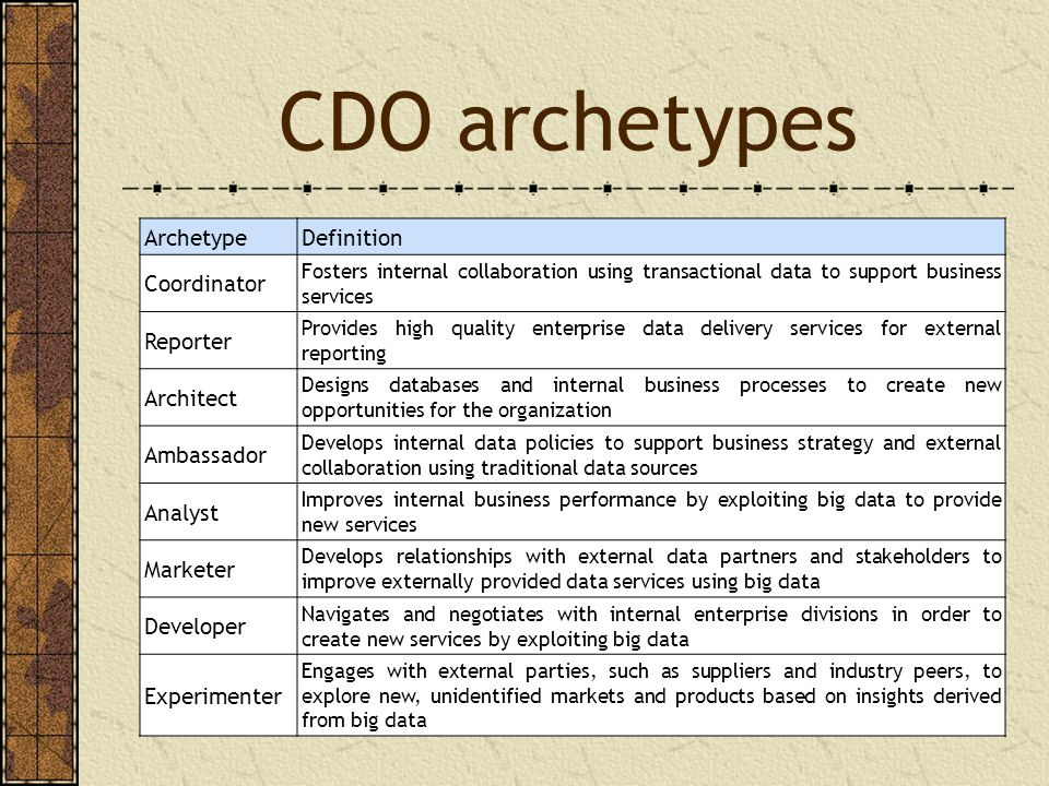 CDO archetypes ArchetypeDefinition Coordinator Fosters internal collaboration using transactional data to support business services Reporter Provides high quality enterprise data delivery services for external reporting Architect Designs databases and internal business processes to create new opportunities for the organization Ambassador Develops internal data policies to support business strategy and external collaboration using traditional data sources Analyst Improves internal business performance by exploiting big data to provide new services Marketer Develops relationships with external data partners and stakeholders to improve externally provided data services using big data Developer Navigates and negotiates with internal enterprise divisions in order to create new services by exploiting big data Experimenter Engages with external parties, such as suppliers and industry peers, to explore new, unidentified markets and products based on insights derived from big data