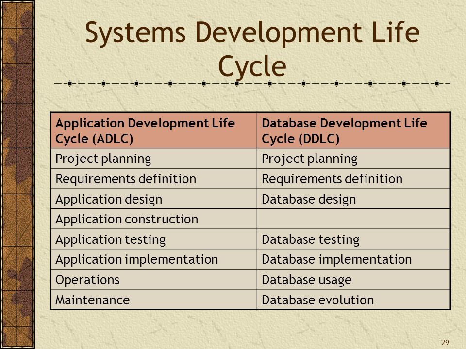 29 Systems Development Life Cycle Application Development Life Cycle (ADLC) Database Development Life Cycle (DDLC) Project planning Requirements definition Application designDatabase design Application construction Application testingDatabase testing Application implementationDatabase implementation OperationsDatabase usage MaintenanceDatabase evolution