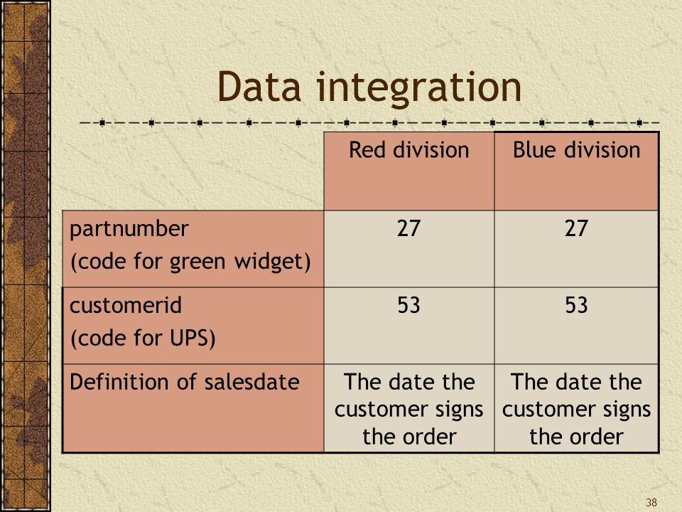 38 Data integration Red divisionBlue division partnumber (code for green widget) 27 customerid (code for UPS) 53 Definition of salesdateThe date the customer signs the order