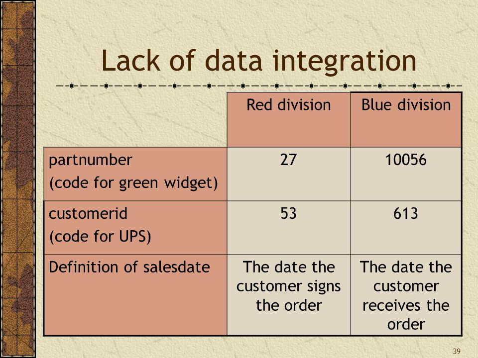 39 Lack of data integration Red divisionBlue division partnumber (code for green widget) 2710056 customerid (code for UPS) 53613 Definition of salesdateThe date the customer signs the order The date the customer receives the order
