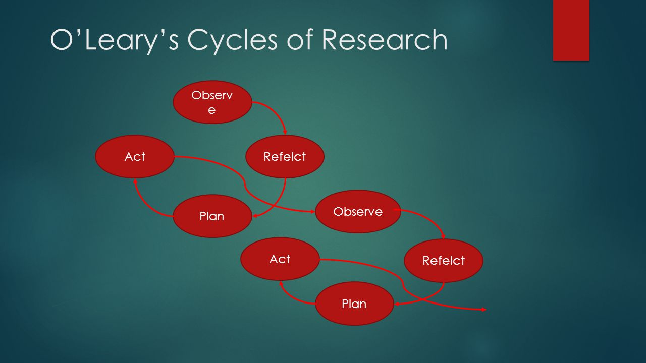 O'Leary's Cycles of Research Observ e Act Plan Observe Act Refelct Plan Refelct