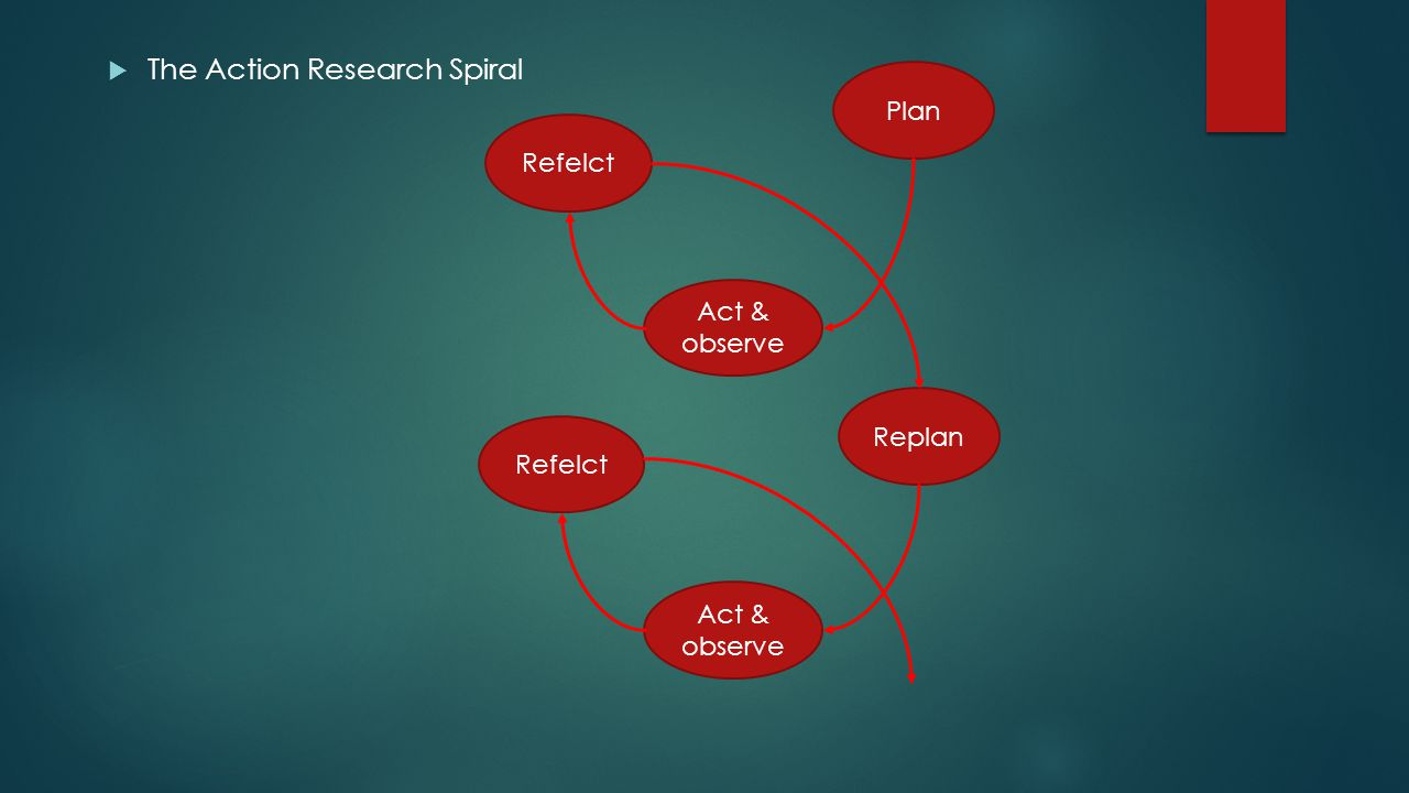  The Action Research Spiral Plan Act & observe Refelct Replan Refelct Act & observe