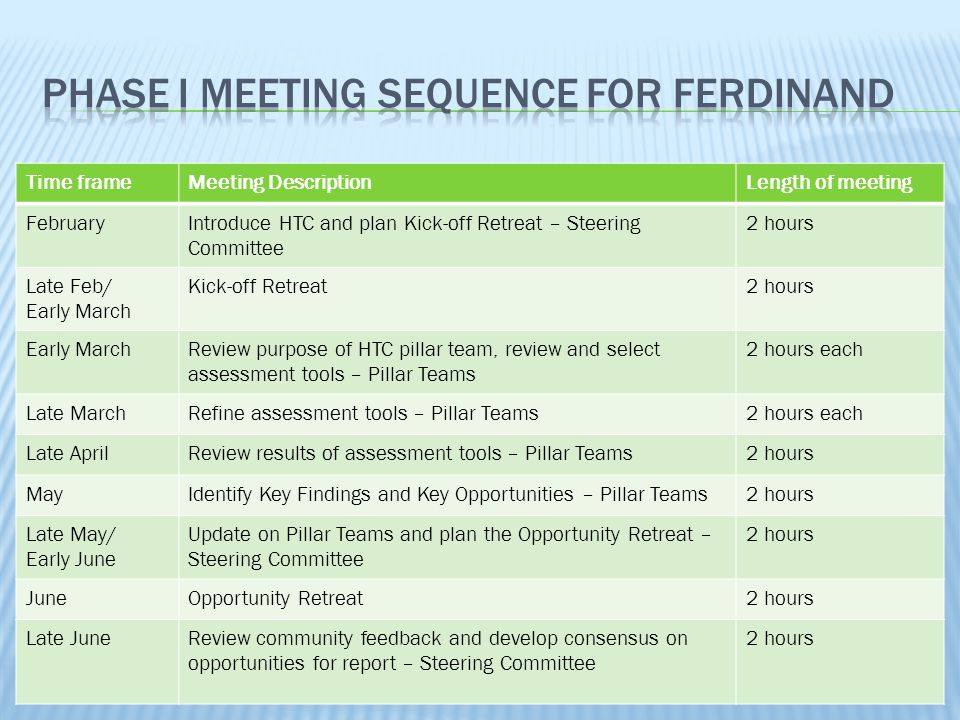 Time frameMeeting DescriptionLength of meeting FebruaryIntroduce HTC and plan Kick-off Retreat – Steering Committee 2 hours Late Feb/ Early March Kick
