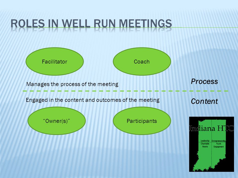 "Coach ""Owner(s)"" Facilitator Participants Process Content Manages the process of the meeting Engaged in the content and outcomes of the meeting"