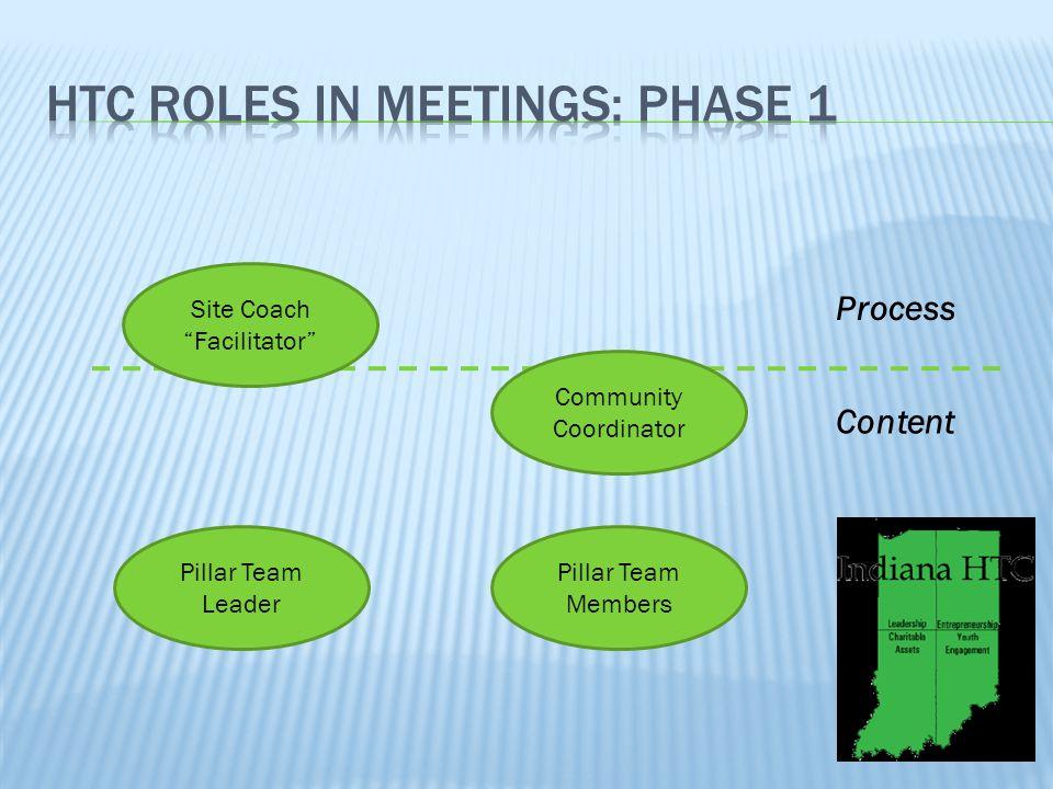Site Coach Facilitator Pillar Team Leader Community Coordinator Pillar Team Members Process Content