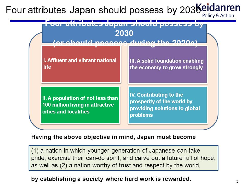 3 Four attributes Japan should possess by 2030 I. Affluent and vibrant national life II. A population of not less than 100 million living in attractiv