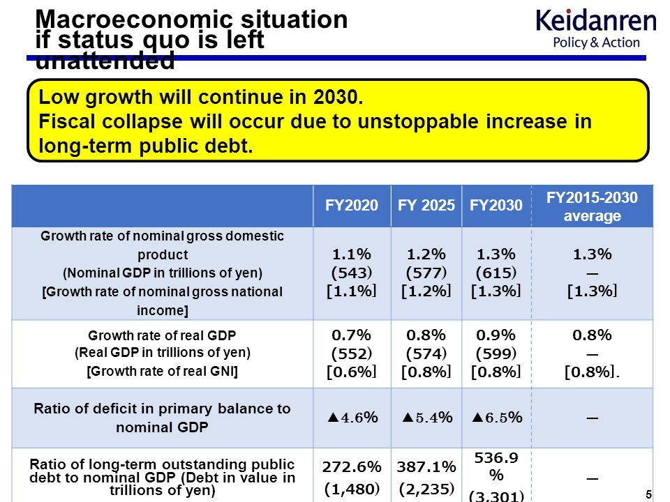 5 Macroeconomic situation if status quo is left unattended Low growth will continue in 2030. Fiscal collapse will occur due to unstoppable increase in
