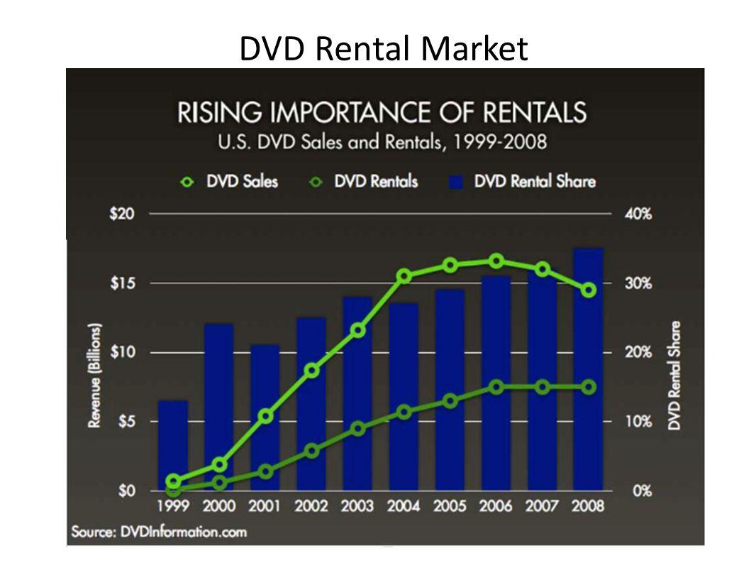 DVD Rental Market