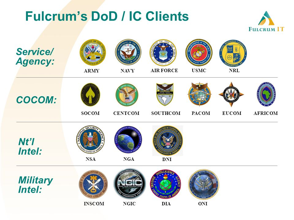 NAVYARMY AIR FORCE USMC SOUTHCOMPACOMAFRICOMEUCOM NGA NSA DIAINSCOMNGIC CENTCOMSOCOM ONI NRL Service/ Agency: Nt'l Intel: Military Intel: COCOM: Fulcrum's DoD / IC Clients DNI