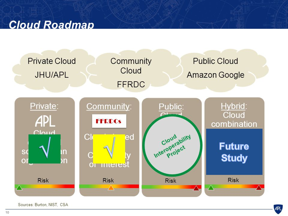 10 Cloud Roadmap Public Cloud Amazon Google Private Cloud JHU/APL Community Cloud FFRDC Public: Cloud available to the general public Risk Community: Cloud shared by a Community of Interest FFRDCs Risk Hybrid: Cloud combination of two or more options (private, public, community) Risk Private: Cloud operated solely for an organization Risk Sources: Burton, NIST, CSA