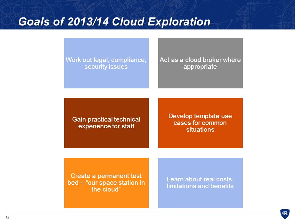 12 Goals of 2013/14 Cloud Exploration Work out legal, compliance, security issues Act as a cloud broker where appropriate Gain practical technical experience for staff Develop template use cases for common situations Create a permanent test bed – our space station in the cloud Learn about real costs, limitations and benefits