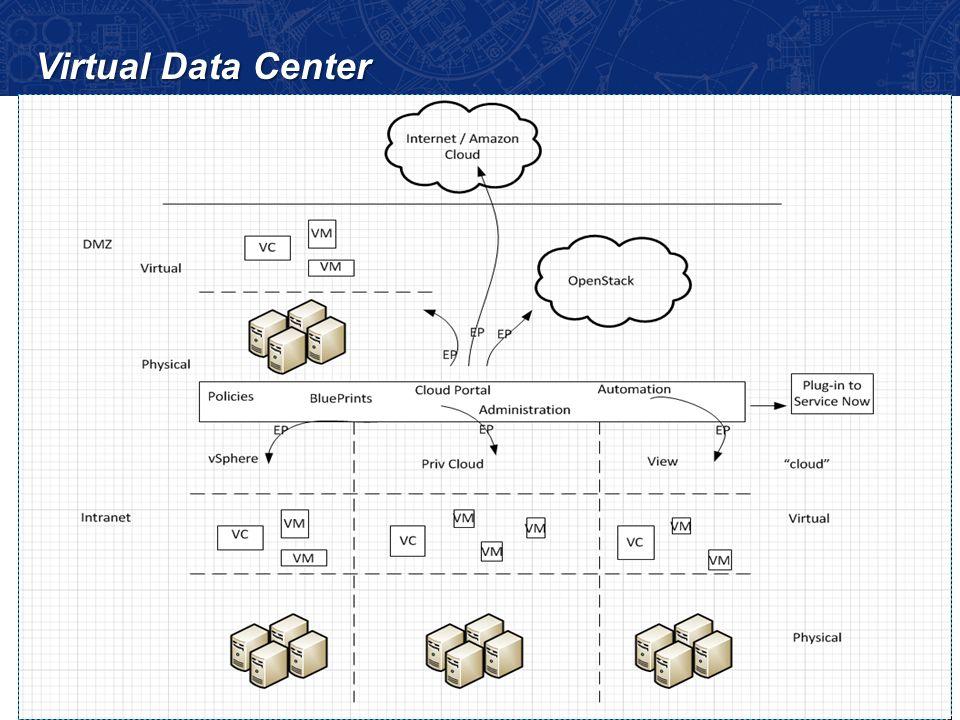 15 Virtual Data Center