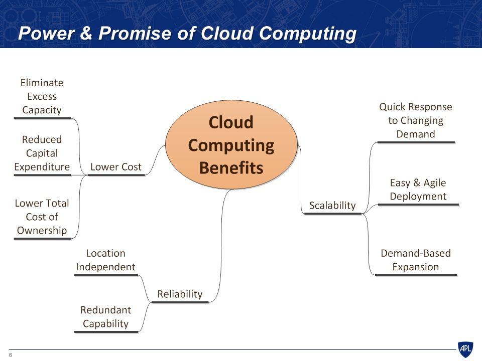6 Power & Promise of Cloud Computing