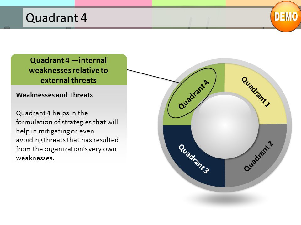 Quadrant 4 Quadrant 1 Quadrant 2 Quadrant 3 Quadrant 4 Weaknesses and Threats Quadrant 4 helps in the formulation of strategies that will help in miti