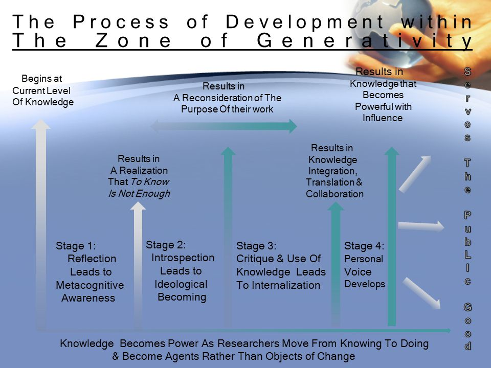 The Process of Development within The Zone of Generativity Begins at Current Level Of Knowledge Results in Knowledge Integration, Translation & Collaboration Knowledge Becomes Power As Researchers Move From Knowing To Doing & Become Agents Rather Than Objects of Change Stage 1: Reflection Leads to Metacognitive Awareness Stage 2: Introspection Leads to Ideological Becoming Stage 3: Critique & Use Of Knowledge Leads To Internalization Results in A Realization That To Know Is Not Enough Results in A Reconsideration of The Purpose Of their work Results in Knowledge that Becomes Powerful with Influence Stage 4: Personal Voice Develops