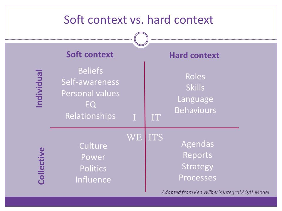Soft context Hard context Individual Collective ITS ITI WE Roles Skills Language Behaviours Agendas Reports Strategy Processes Culture Power Politics Influence Beliefs Self-awareness Personal values EQ Relationships Adapted from Ken Wilber's Integral AQAL Model Soft context vs.