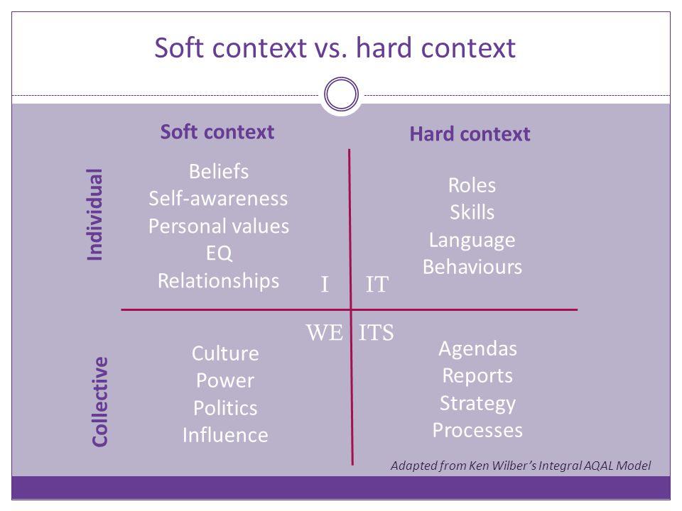 Soft context Hard context Individual Collective ITS ITI WE Roles Skills Language Behaviours Agendas Reports Strategy Processes Culture Power Politics