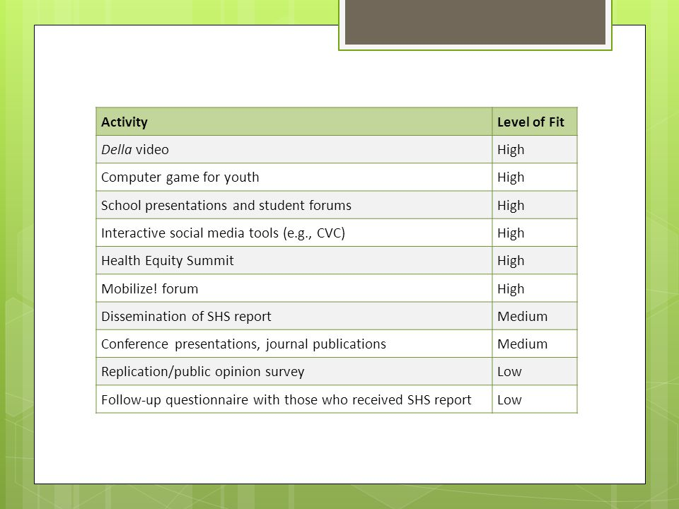 ActivityLevel of Fit Della videoHigh Computer game for youthHigh School presentations and student forumsHigh Interactive social media tools (e.g., CVC