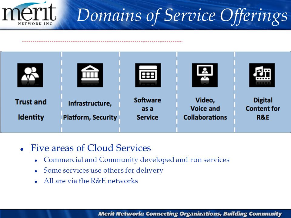 Domains of Service Offerings l Five areas of Cloud Services l Commercial and Community developed and run services l Some services use others for delivery l All are via the R&E networks