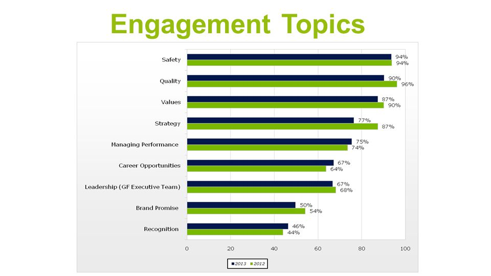 Engagement Topics