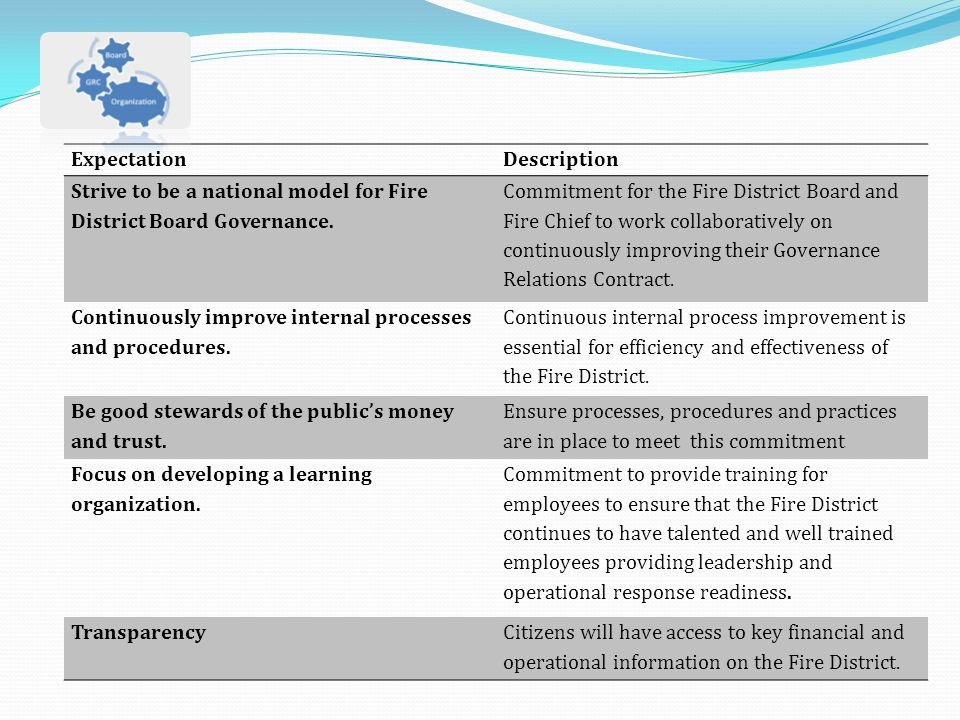 ExpectationDescription Strive to be a national model for Fire District Board Governance. Commitment for the Fire District Board and Fire Chief to work