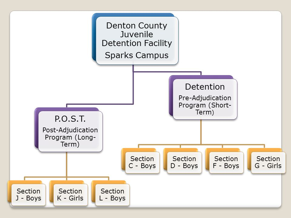 Denton County Juvenile Detention Facility Sparks Campus P.O.S.T.