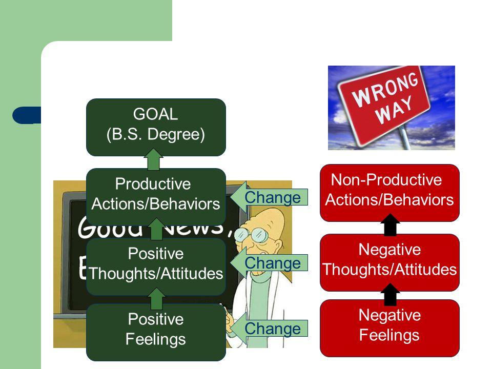 Non-Productive Actions/Behaviors Negative Thoughts/Attitudes Negative Feelings Productive Actions/Behaviors Positive Thoughts/Attitudes Positive Feeli