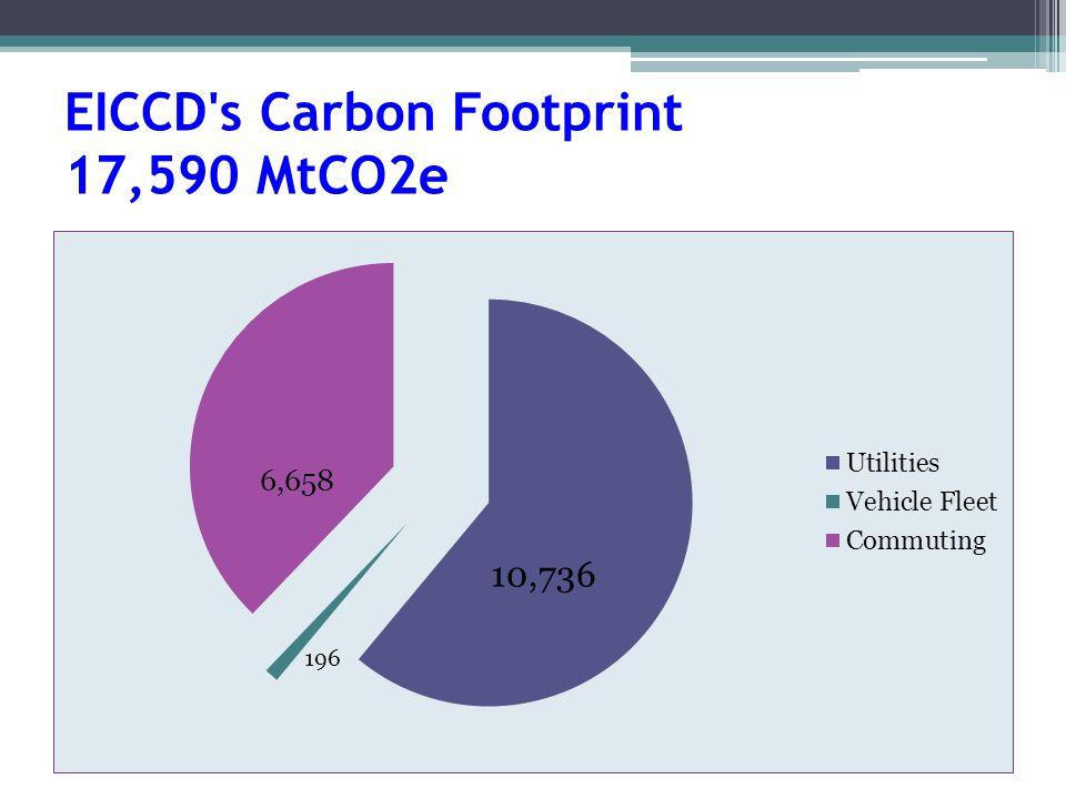 EICCD s Carbon Footprint 17,590 MtCO2e