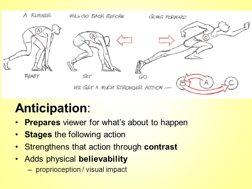 Anticipation: Prepares viewer for what's about to happen Stages the following action Strengthens that action through contrast Adds physical believability –proprioception / visual impact