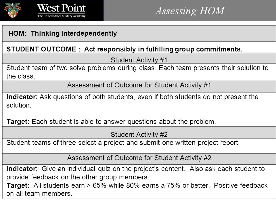 Assessing HOM HOM: Thinking Interdependently STUDENT OUTCOME : Act responsibly in fulfilling group commitments.