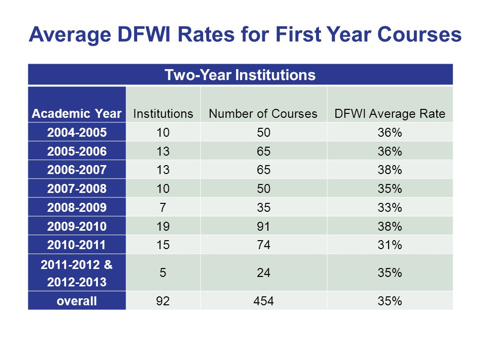 Two-Year Institutions Academic YearInstitutionsNumber of CoursesDFWI Average Rate 2004-2005 105036% 2005-2006 136536% 2006-2007 136538% 2007-2008 105035% 2008-2009 73533% 2009-2010 199138% 2010-2011 157431% 2011-2012 & 2012-2013 52435% overall 9245435% Average DFWI Rates for First Year Courses