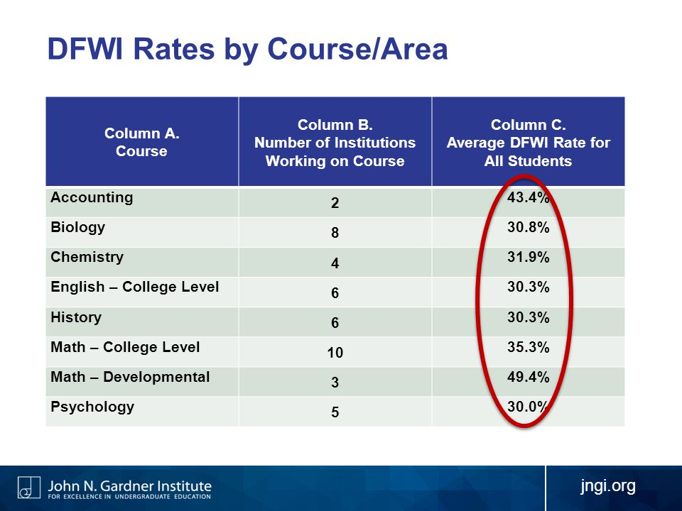 Column A. Course Column B. Number of Institutions Working on Course Column C.