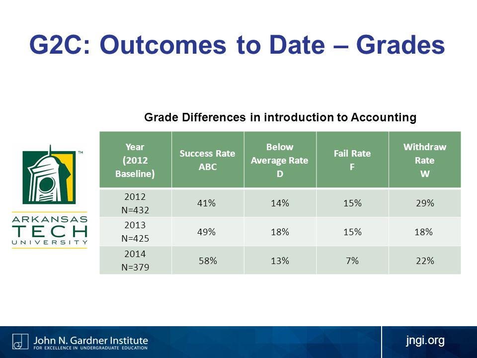 G2C: Outcomes to Date – Grades Year (2012 Baseline) Success Rate ABC Below Average Rate D Fail Rate F Withdraw Rate W 2012 N=432 41% 14%15%29% 2013 N=425 49% 18%15%18% 2014 N=379 58%13%7%22% Grade Differences in introduction to Accounting jngi.org