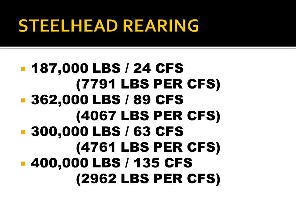  187,000 LBS / 24 CFS (7791 LBS PER CFS)  362,000 LBS / 89 CFS (4067 LBS PER CFS)  300,000 LBS / 63 CFS (4761 LBS PER CFS)  400,000 LBS / 135 CFS (2962 LBS PER CFS)