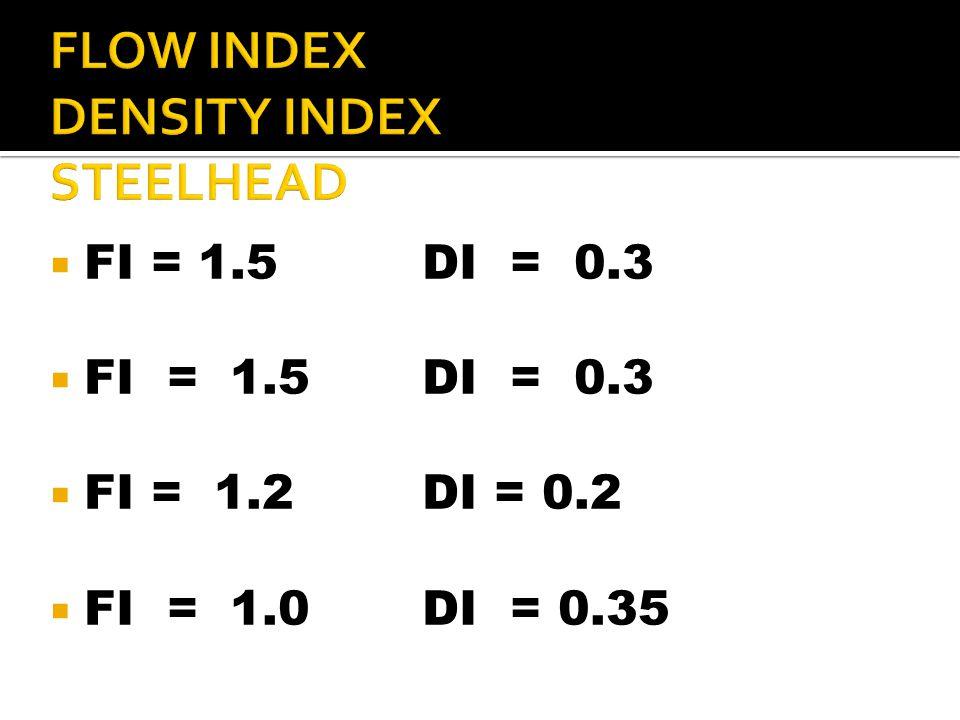  FI = 1.5DI = 0.3  FI = 1.2DI = 0.2  FI = 1.0DI = 0.35