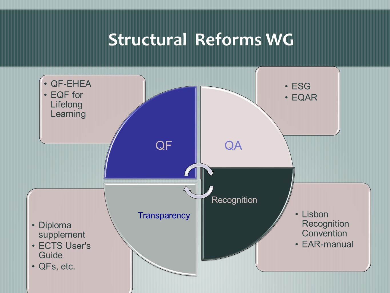 Structural Reforms WG Lisbon Recognition Convention EAR-manual Diploma supplement ECTS User s Guide QFs, etc.
