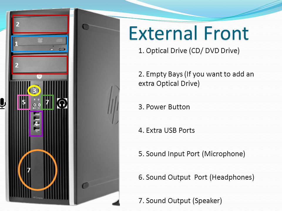 1. Optical Drive (CD/ DVD Drive) 2. Empty Bays (If you want to add an extra Optical Drive) 3. Power Button 4. Extra USB Ports 5. Sound Input Port (Mic