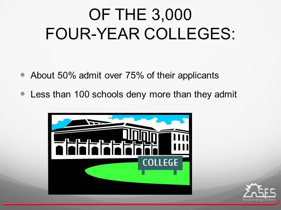 OF THE 3,000 FOUR-YEAR COLLEGES: About 50% admit over 75% of their applicants Less than 100 schools deny more than they admit