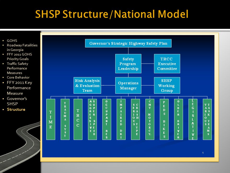 SHSP Structure/National Model  GOHS  Roadway Fatalities in Georgia  FFY 2011 GOHS Priority Goals  Traffic Safety Performance Measures  Core Behavior  FFY 2011 Key Performance Measure  Governor's SHSP  Structure  GOHS  Roadway Fatalities in Georgia  FFY 2011 GOHS Priority Goals  Traffic Safety Performance Measures  Core Behavior  FFY 2011 Key Performance Measure  Governor's SHSP  Structure