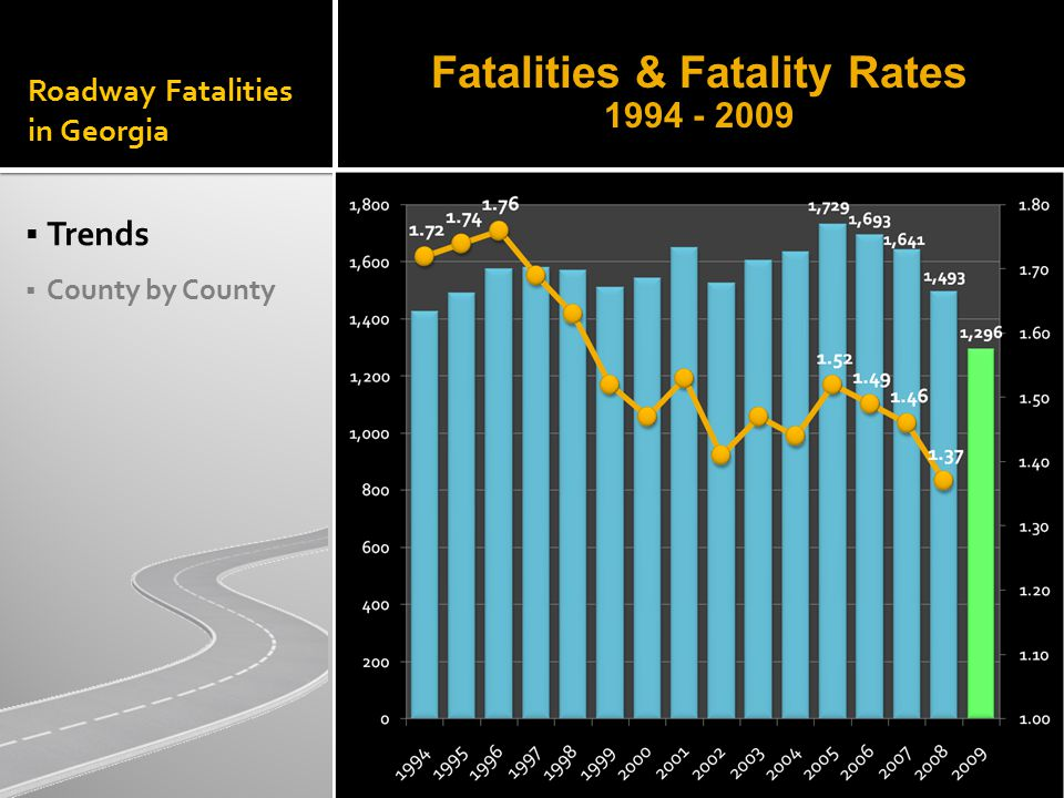 Roadway Fatalities in Georgia  Trends  County by County Fatalities & Fatality Rates 1994 - 2009