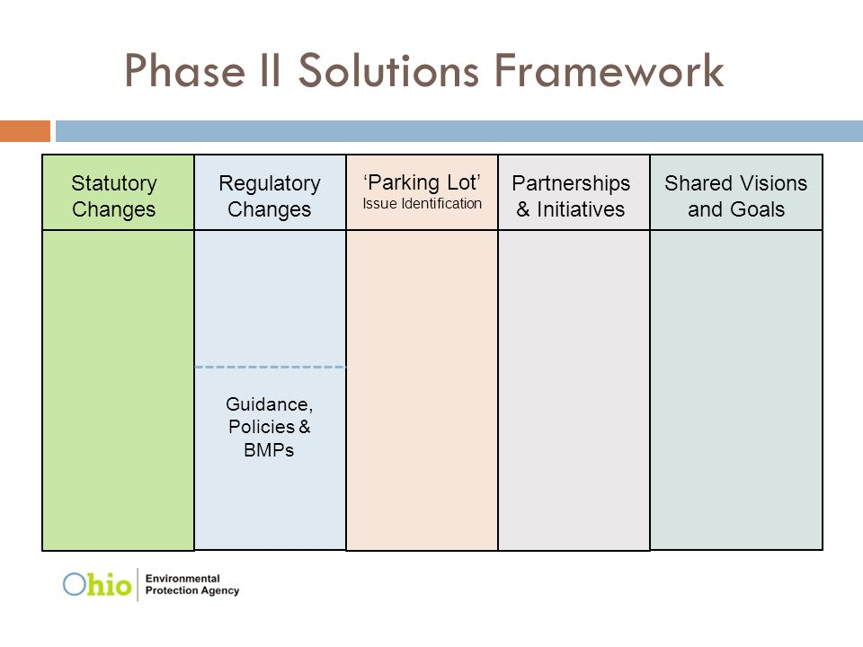 Phase II Solutions Framework Guidance, Policies & BMPs Regulatory Changes 'Parking Lot' Issue Identification Partnerships & Initiatives Shared Visions and Goals Statutory Changes