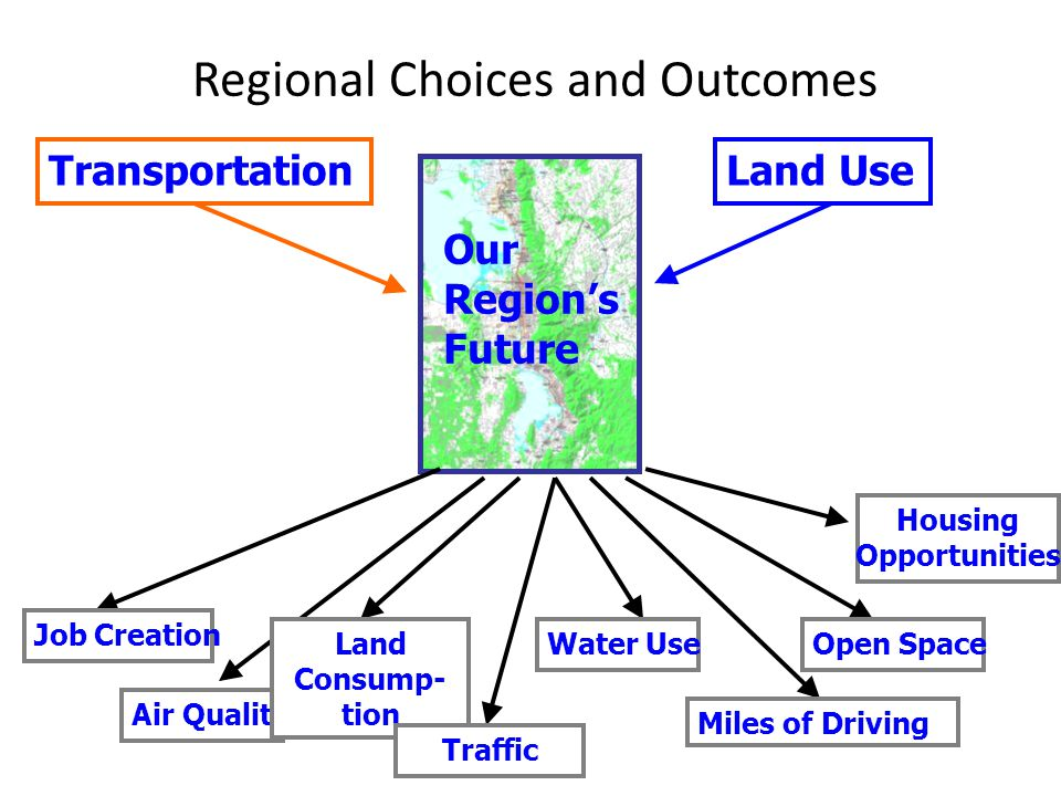 Regional Choices and Outcomes Our Region's Future TransportationLand Use Job Creation Air Quality Land Consump- tion Traffic Water Use Miles of Driving Open Space Housing Opportunities