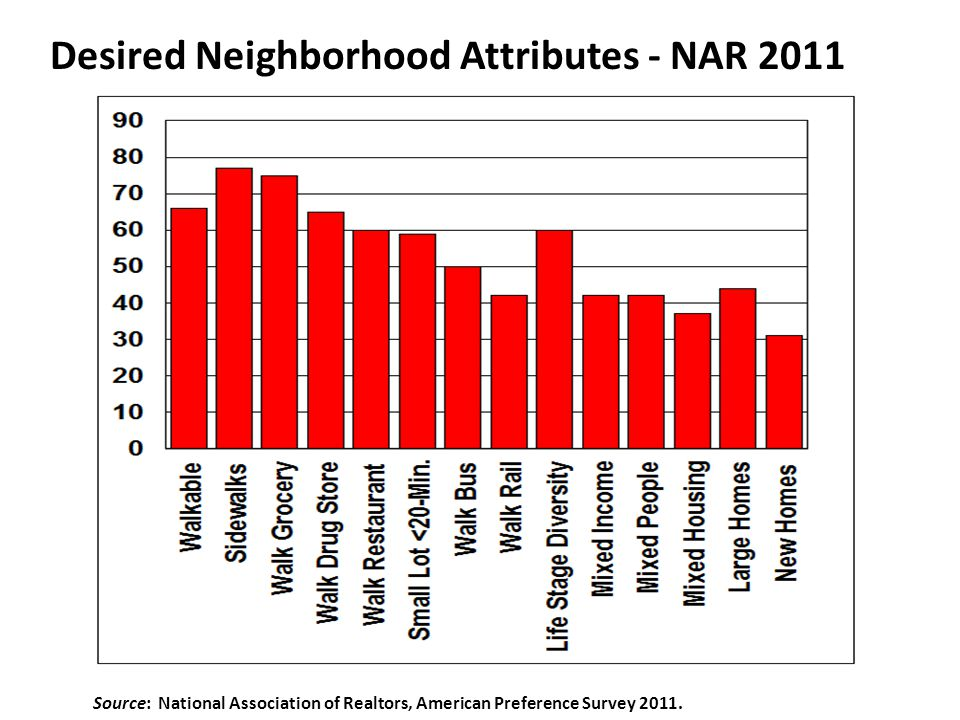 Desired Neighborhood Attributes - NAR 2011 Source: National Association of Realtors, American Preference Survey 2011.